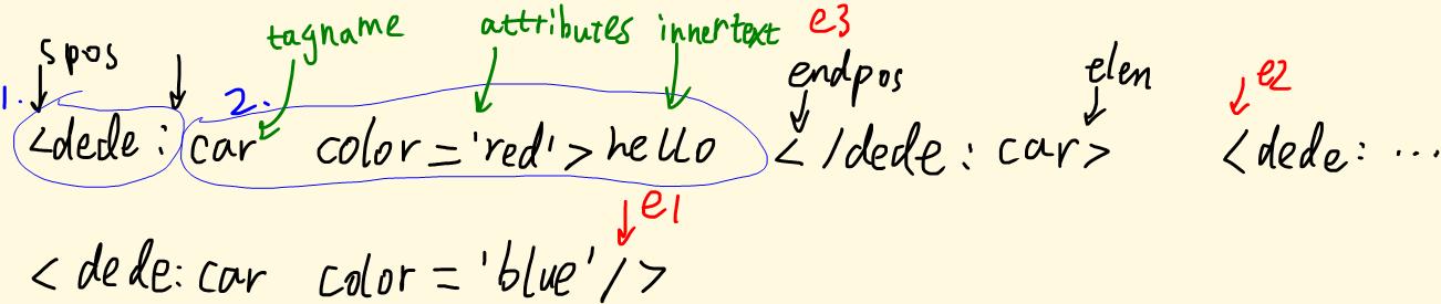 parseTemplete